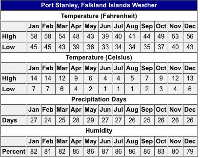 Weather Port Stanley Falkland Islands